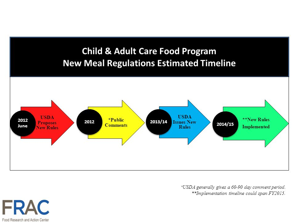 Child & Adult Care Food Program New Meal Regulations Estimated Timeline * USDA generally gives a day comment period.