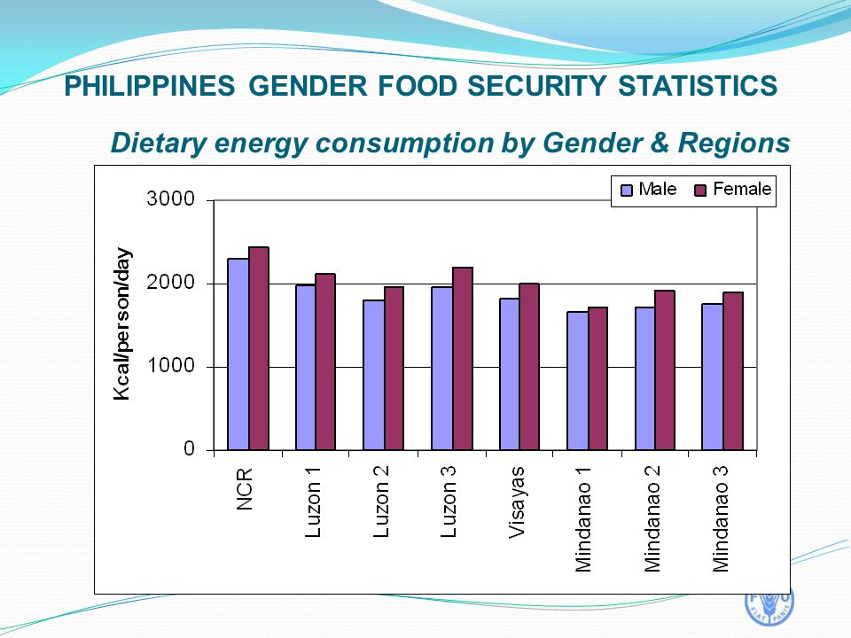 Dietary energy consumption by Gender & Regions PHILIPPINES GENDER FOOD SECURITY STATISTICS