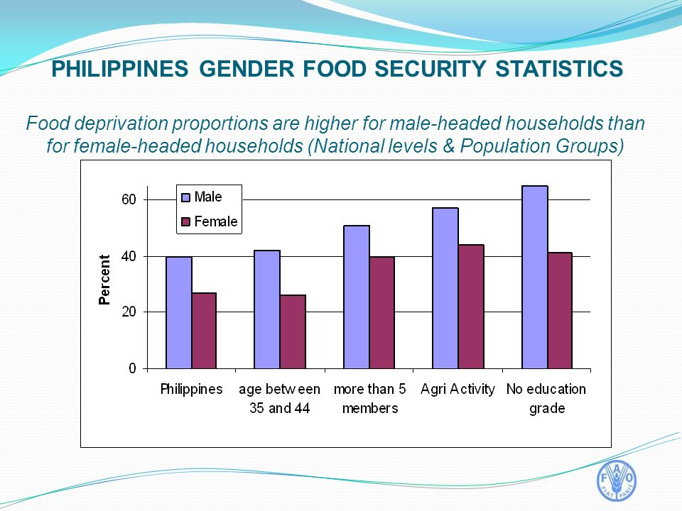 Food deprivation proportions are higher for male-headed households than for female-headed households (National levels & Population Groups) PHILIPPINES GENDER FOOD SECURITY STATISTICS