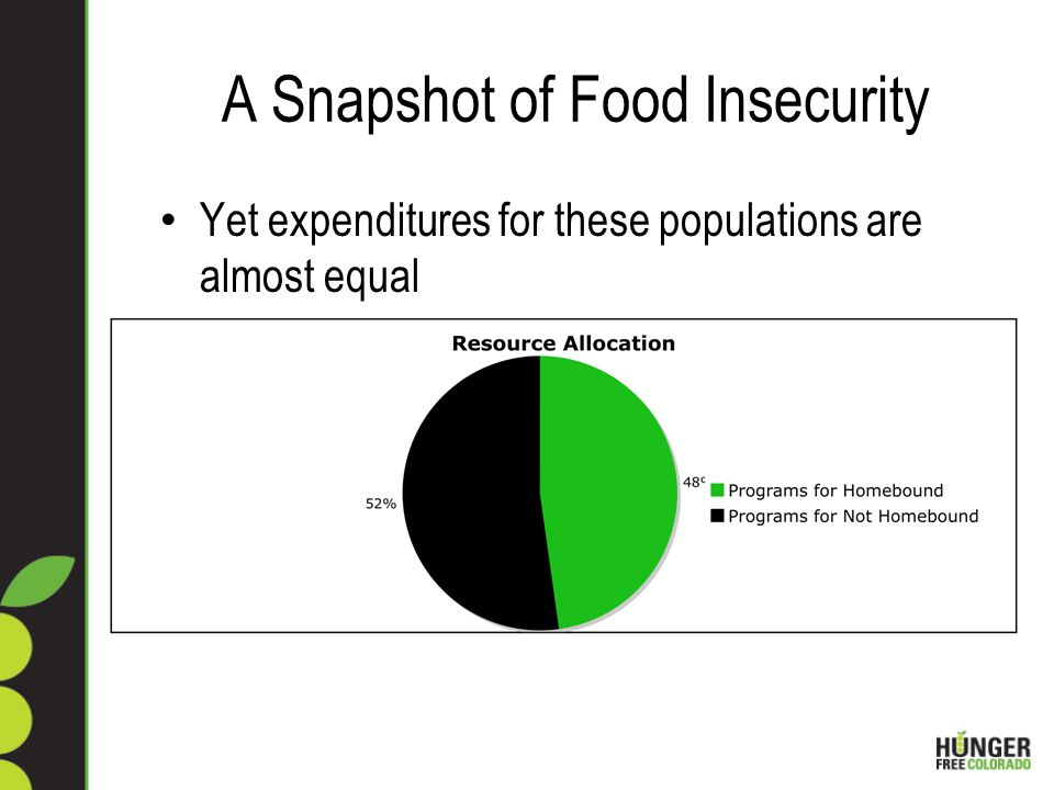 A Snapshot of Food Insecurity Yet expenditures for these populations are almost equal