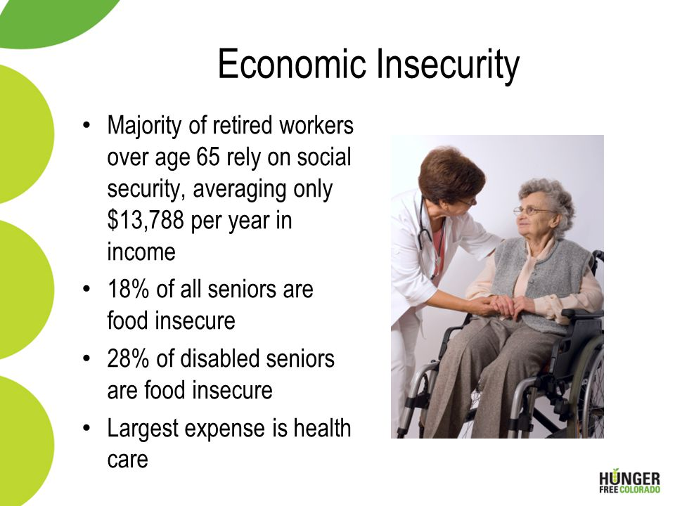 Economic Insecurity Majority of retired workers over age 65 rely on social security, averaging only $13,788 per year in income 18% of all seniors are food insecure 28% of disabled seniors are food insecure Largest expense is health care