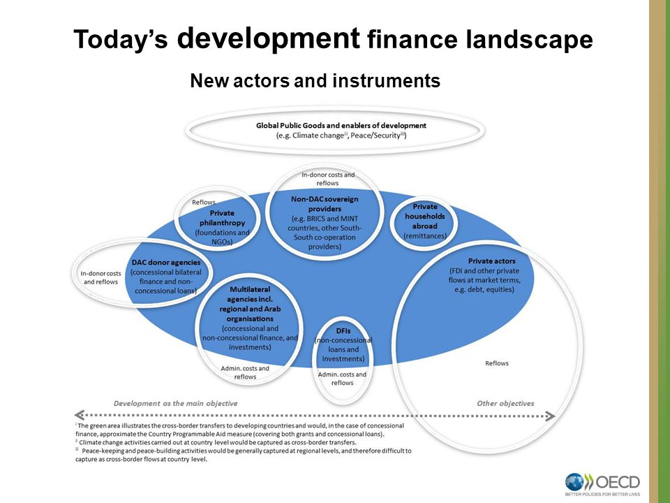 Today's development finance landscape New actors and instruments