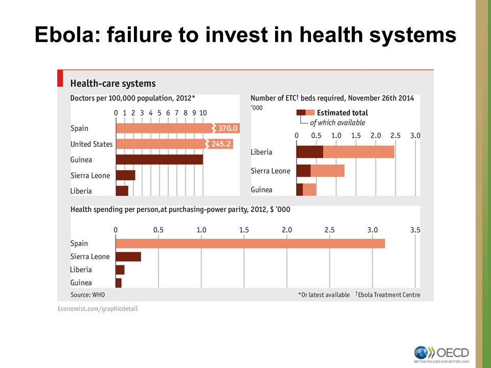 Ebola: failure to invest in health systems