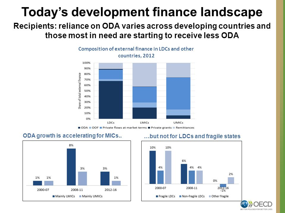 Today's development finance landscape Recipients: reliance on ODA varies across developing countries and those most in need are starting to receive less ODA Composition of external finance in LDCs and other countries, 2012 …but not for LDCs and fragile states ODA growth is accelerating for MICs..