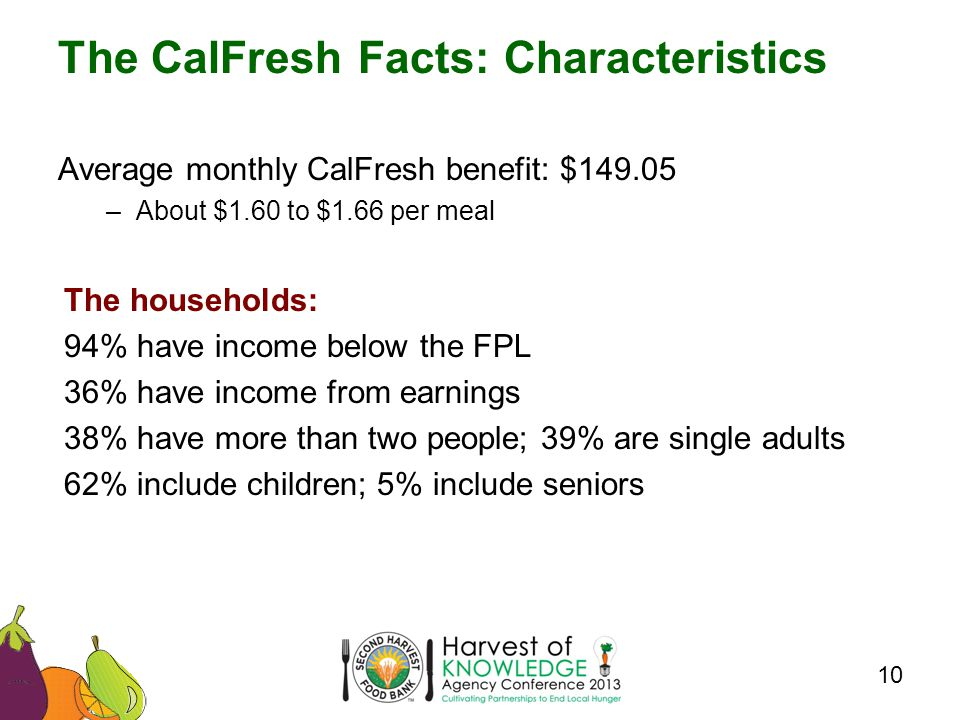 Average monthly CalFresh benefit: $ –About $1.60 to $1.66 per meal The households: 94% have income below the FPL 36% have income from earnings 38% have more than two people; 39% are single adults 62% include children; 5% include seniors The CalFresh Facts: Characteristics 10
