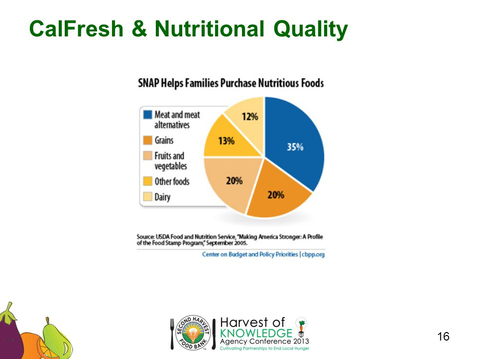 CalFresh & Nutritional Quality 16