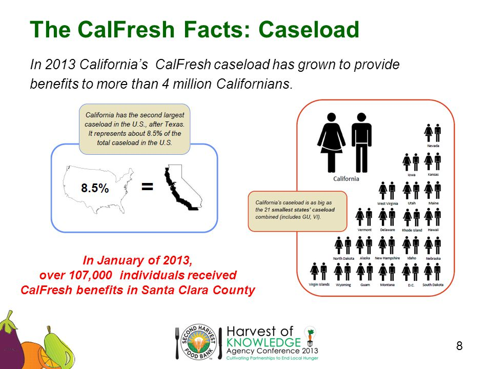 In 2013 California's CalFresh caseload has grown to provide benefits to more than 4 million Californians.