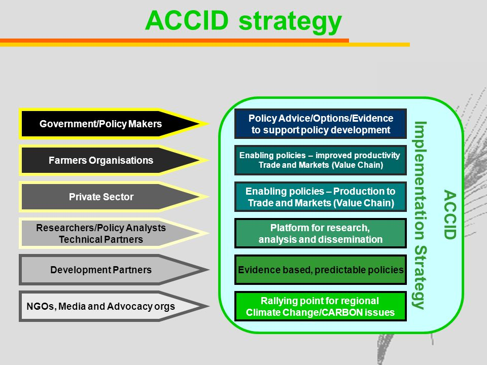 ACCID strategy Government/Policy Makers Farmers Organisations Private Sector Policy Advice/Options/Evidence to support policy development Enabling policies – improved productivity Trade and Markets (Value Chain) Enabling policies – Production to Trade and Markets (Value Chain) Researchers/Policy Analysts Technical Partners Development Partners Platform for research, analysis and dissemination Evidence based, predictable policies NGOs, Media and Advocacy orgs Rallying point for regional Climate Change/CARBON issues ACCID Implementation Strategy