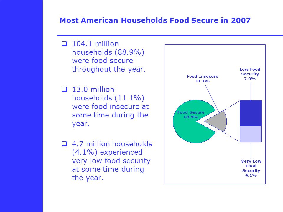 Most American Households Food Secure in 2007  million households (88.9%) were food secure throughout the year.