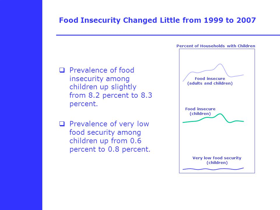 Food Insecurity Changed Little from 1999 to 2007  Prevalence of food insecurity among children up slightly from 8.2 percent to 8.3 percent.