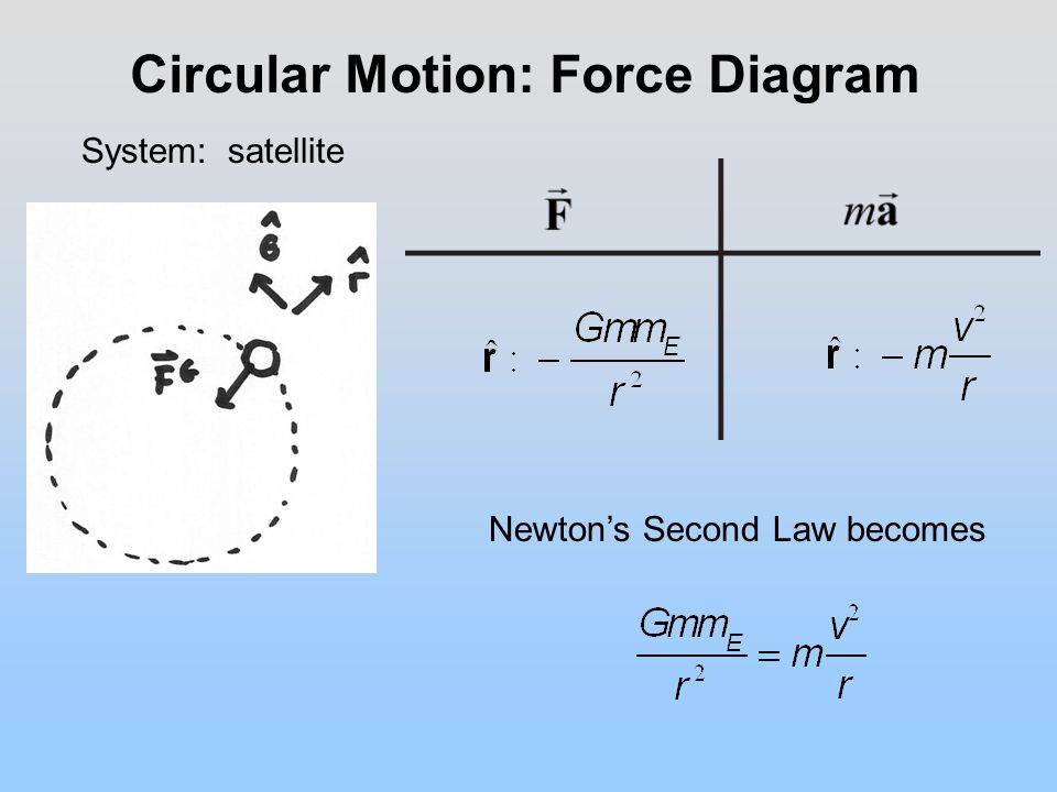 Circular Motion: Force Diagram Newton's Second Law becomes System: satellite