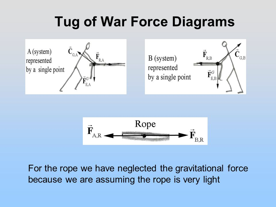 Tug of War Force Diagrams For the rope we have neglected the gravitational force because we are assuming the rope is very light