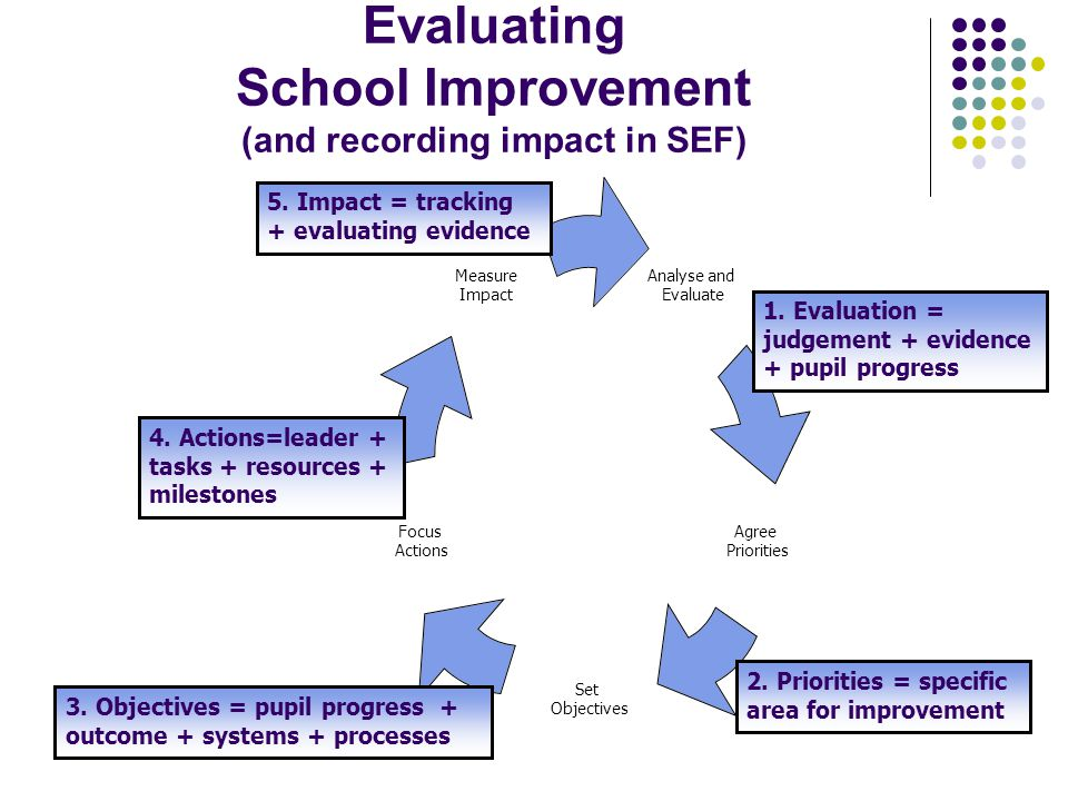 Evaluating School Improvement (and recording impact in SEF) Analyse and Evaluate Agree Priorities Set Objectives Focus Actions Measure Impact 1.