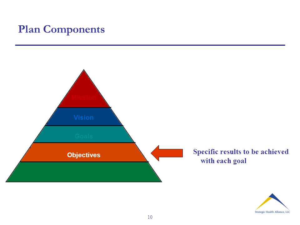 10 Plan Components Mission Vision Goals Objectives Specific results to be achieved with each goal