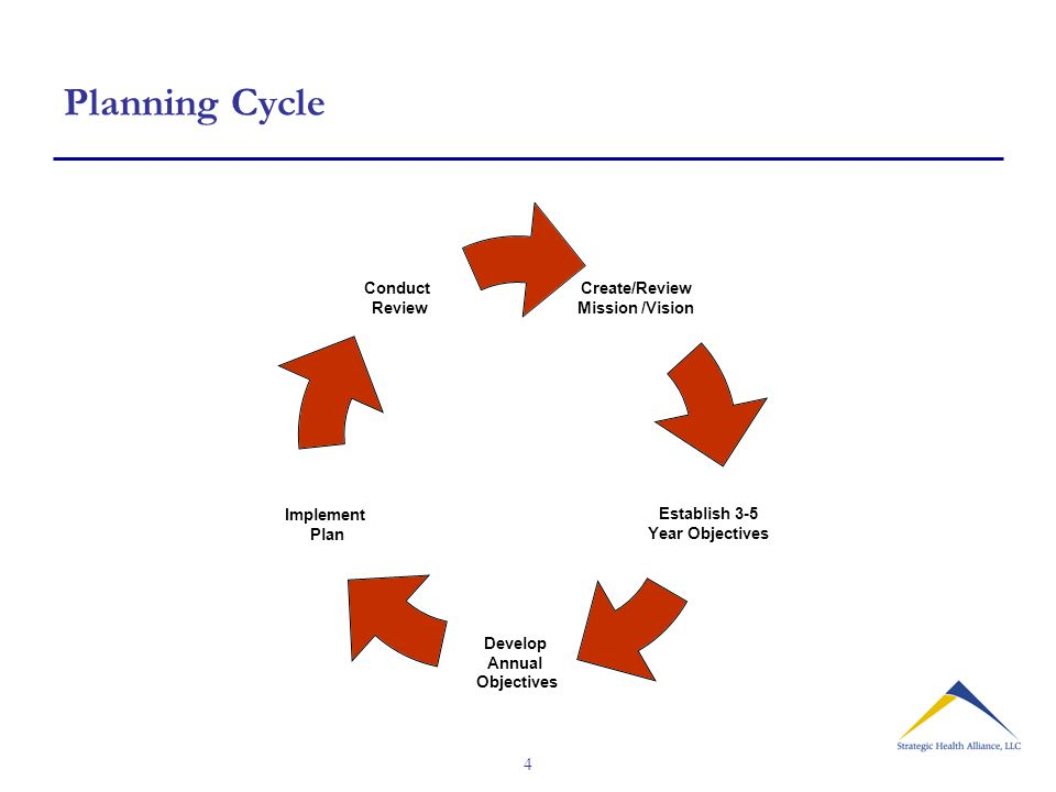 4 Planning Cycle Create/Review Mission /Vision Establish 3-5 Year Objectives Develop Annual Objectives Implement Plan Conduct Review