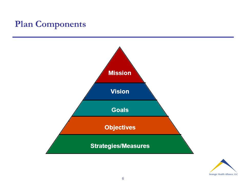 6 Plan Components Mission Vision Goals Objectives Strategies/Measures