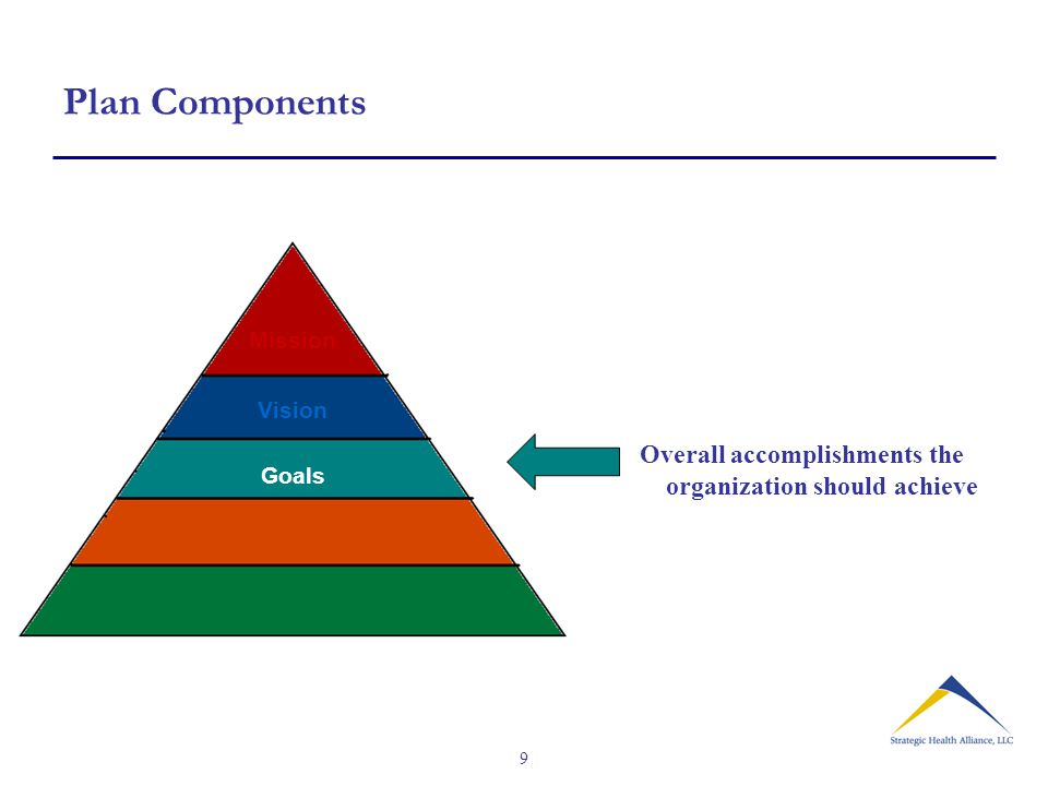 9 Plan Components Mission Vision Goals Overall accomplishments the organization should achieve