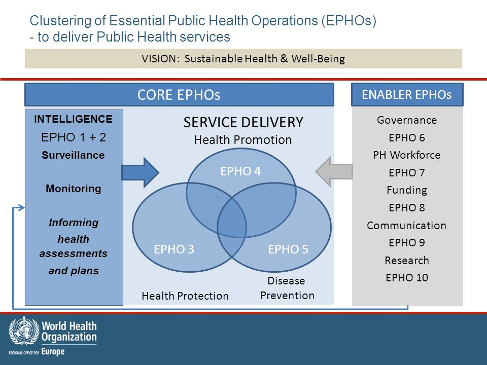 Governance EPHO 6 PH Workforce EPHO 7 Funding EPHO 8 Communication EPHO 9 Research EPHO 10 Clustering of Essential Public Health Operations (EPHOs) - to deliver Public Health services INTELLIGENCE EPHO Surveillance Monitoring Informing health assessments and plans EPHO 4 EPHO 3EPHO 5 CORE EPHOs Health Promotion Disease Prevention Health Protection VISION: Sustainable Health & Well-Being SERVICE DELIVERY ENABLER EPHOs