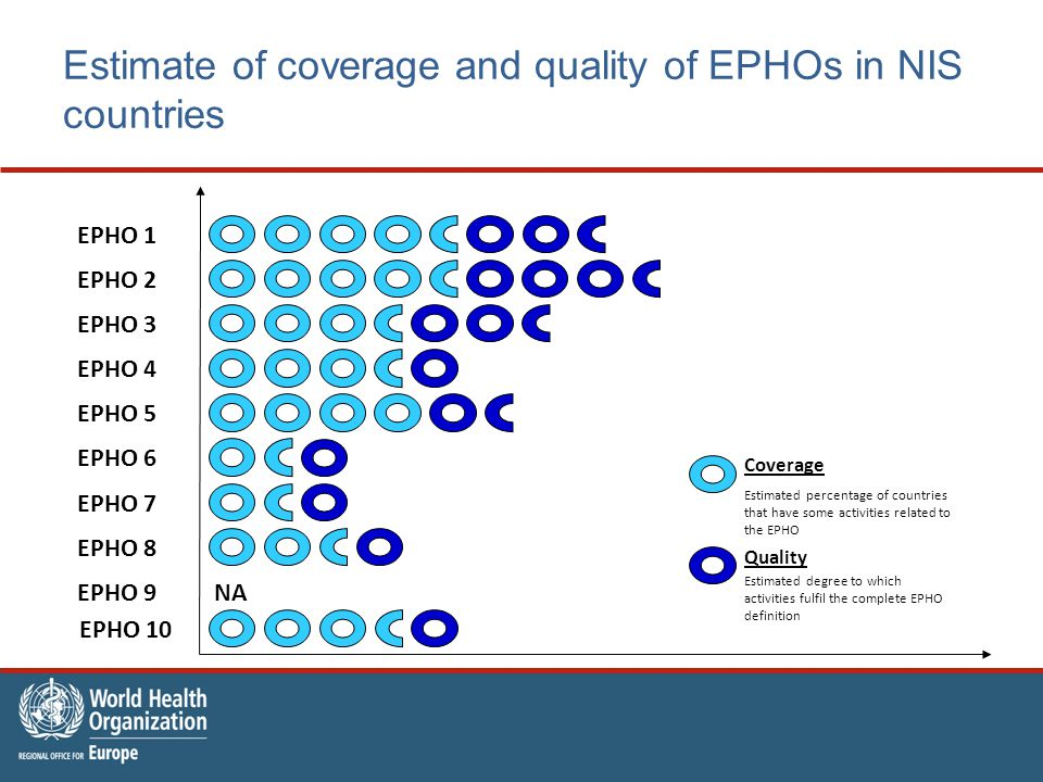 Estimate of coverage and quality of EPHOs in NIS countries Coverage Estimated percentage of countries that have some activities related to the EPHO Quality Estimated degree to which activities fulfil the complete EPHO definition NA EPHO 2 EPHO 1 EPHO 4 EPHO 3 EPHO 5 EPHO 6 EPHO 7 EPHO 8 EPHO 9 EPHO 10