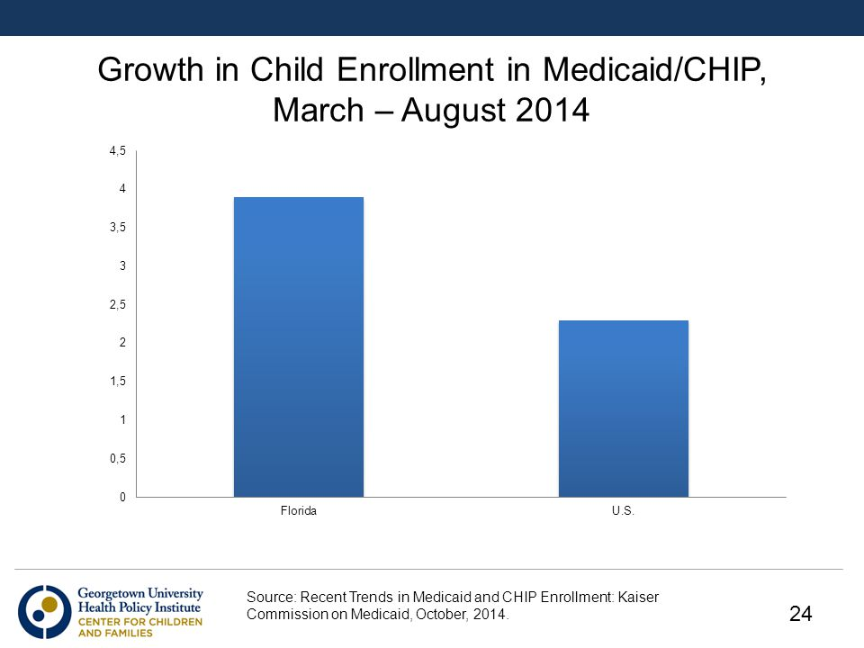 Growth in Child Enrollment in Medicaid/CHIP, March – August 2014 Source: Recent Trends in Medicaid and CHIP Enrollment: Kaiser Commission on Medicaid, October, 2014.