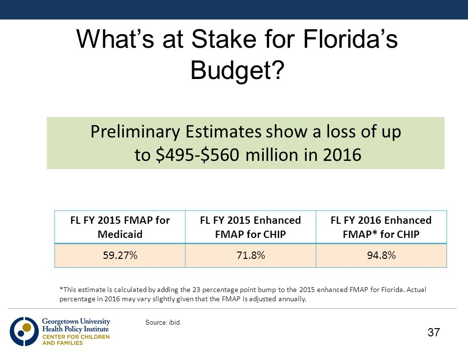 What's at Stake for Florida's Budget.