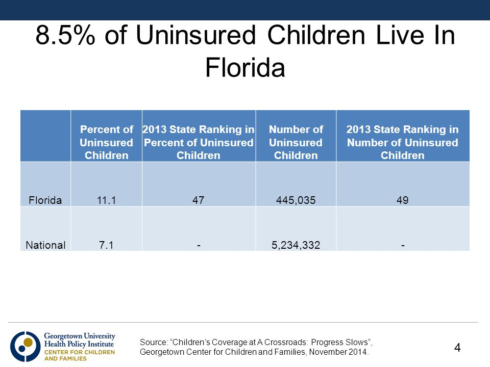 8.5% of Uninsured Children Live In Florida Percent of Uninsured Children 2013 State Ranking in Percent of Uninsured Children Number of Uninsured Children 2013 State Ranking in Number of Uninsured Children Florida ,03549 National7.1-5,234, Source: Children's Coverage at A Crossroads: Progress Slows , Georgetown Center for Children and Families, November 2014.