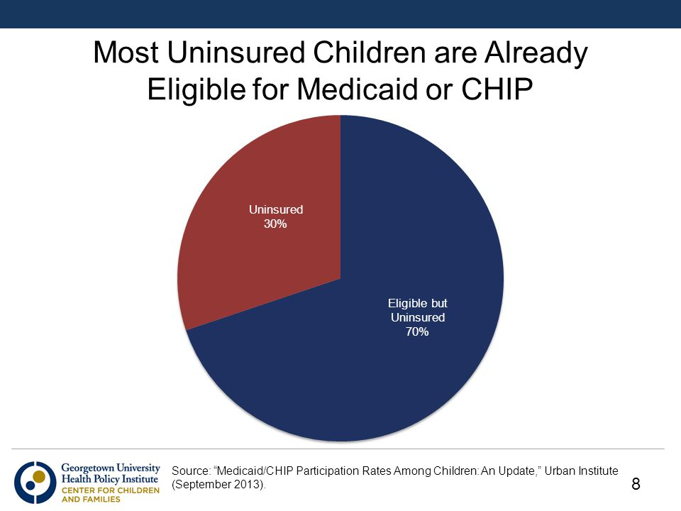 Most Uninsured Children are Already Eligible for Medicaid or CHIP Source: Medicaid/CHIP Participation Rates Among Children: An Update, Urban Institute (September 2013).