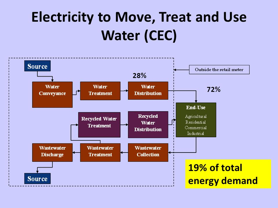Electricity to Move, Treat and Use Water (CEC) 28% 72% 19% of total energy demand