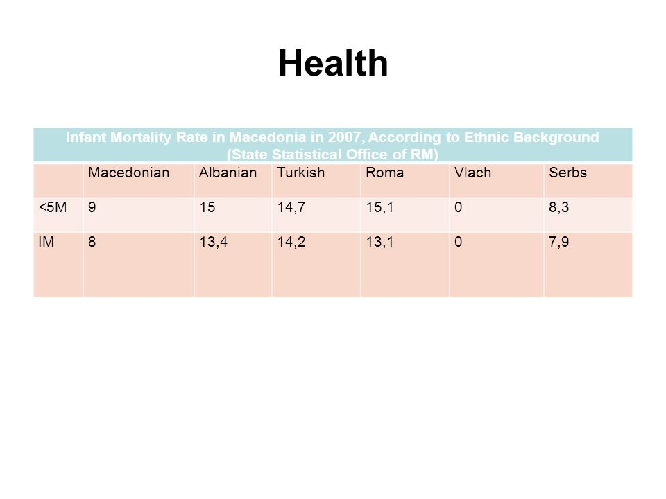 Health Infant Mortality Rate in Macedonia in 2007, According to Ethnic Background (State Statistical Office of RM) MacedonianAlbanianTurkishRomaVlachSerbs <5M91514,715,108,3 IM813,414,213,107,9