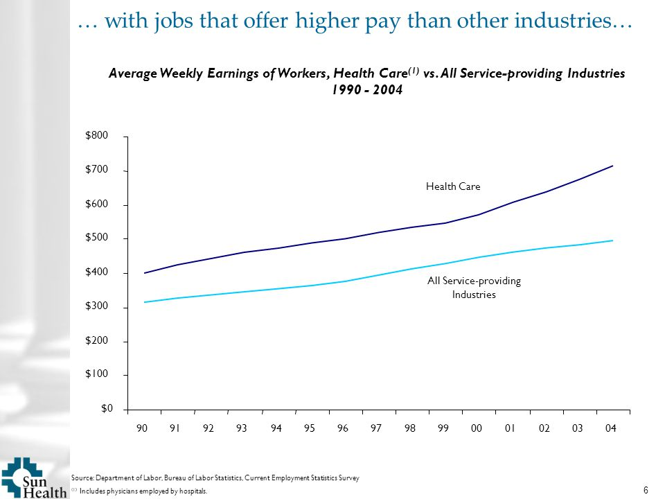 6 Average Weekly Earnings of Workers, Health Care (1) vs.