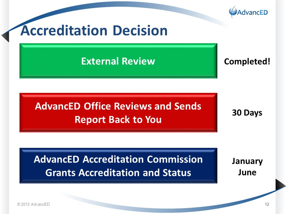 Accreditation Decision External Review AdvancED Office Reviews and Sends Report Back to You AdvancED Accreditation Commission Grants Accreditation and Status Completed.