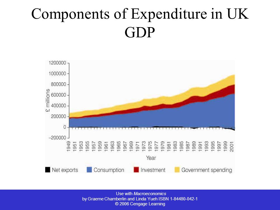 Use with Macroeconomics by Graeme Chamberlin and Linda Yueh ISBN © 2006 Cengage Learning Components of Expenditure in UK GDP