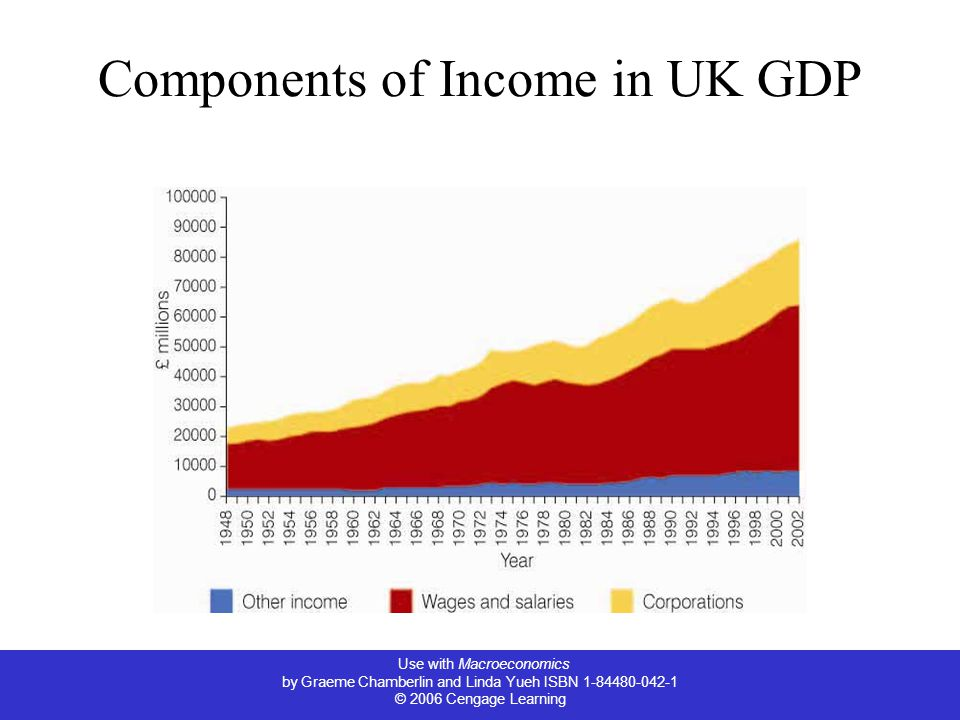 Use with Macroeconomics by Graeme Chamberlin and Linda Yueh ISBN © 2006 Cengage Learning Components of Income in UK GDP