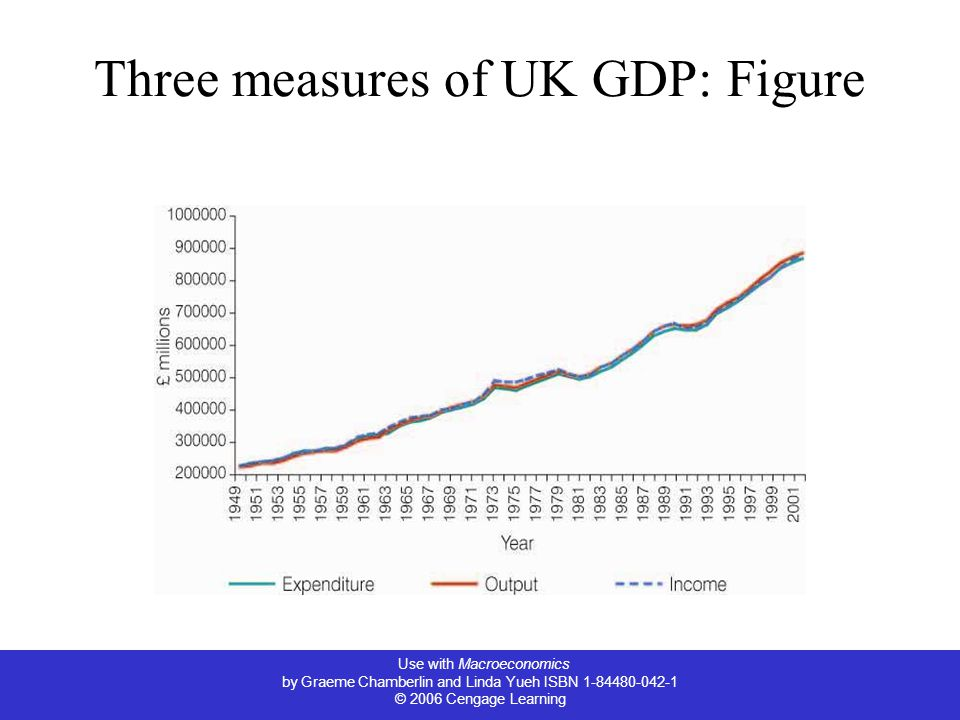 Use with Macroeconomics by Graeme Chamberlin and Linda Yueh ISBN © 2006 Cengage Learning Three measures of UK GDP: Figure
