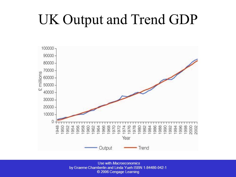 Use with Macroeconomics by Graeme Chamberlin and Linda Yueh ISBN © 2006 Cengage Learning UK Output and Trend GDP