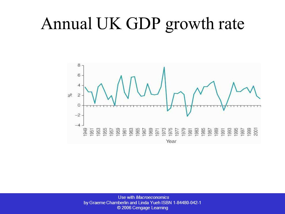 Use with Macroeconomics by Graeme Chamberlin and Linda Yueh ISBN © 2006 Cengage Learning Annual UK GDP growth rate