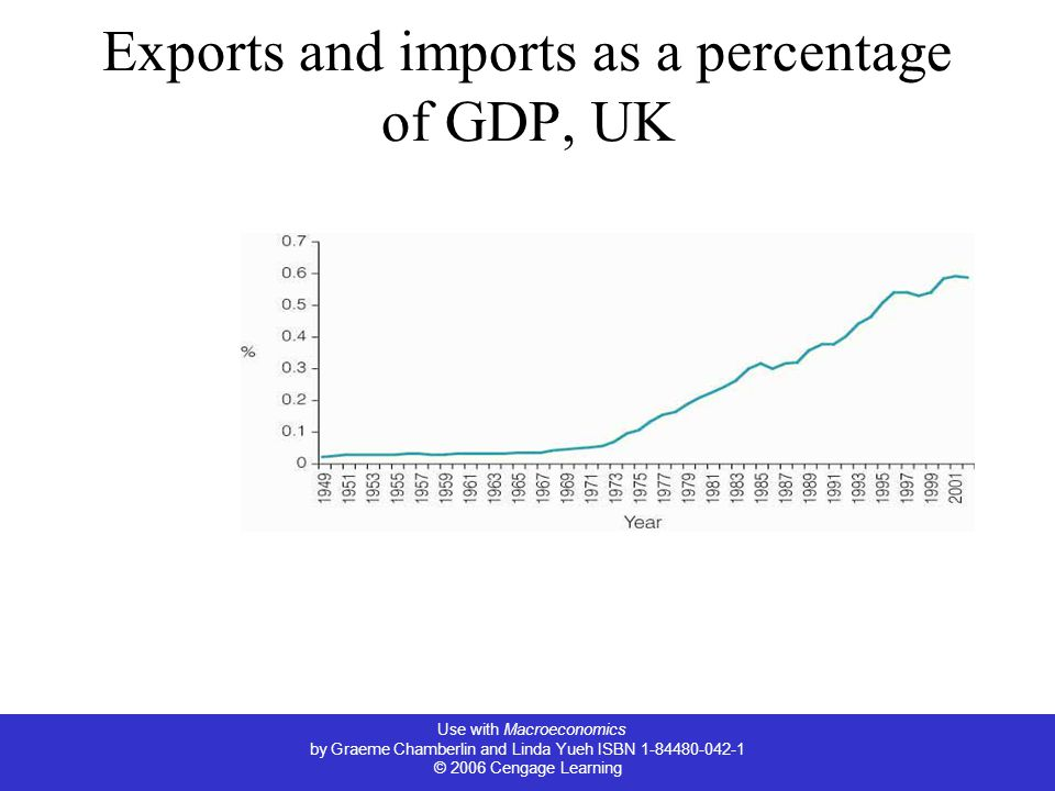 Use with Macroeconomics by Graeme Chamberlin and Linda Yueh ISBN © 2006 Cengage Learning Exports and imports as a percentage of GDP, UK