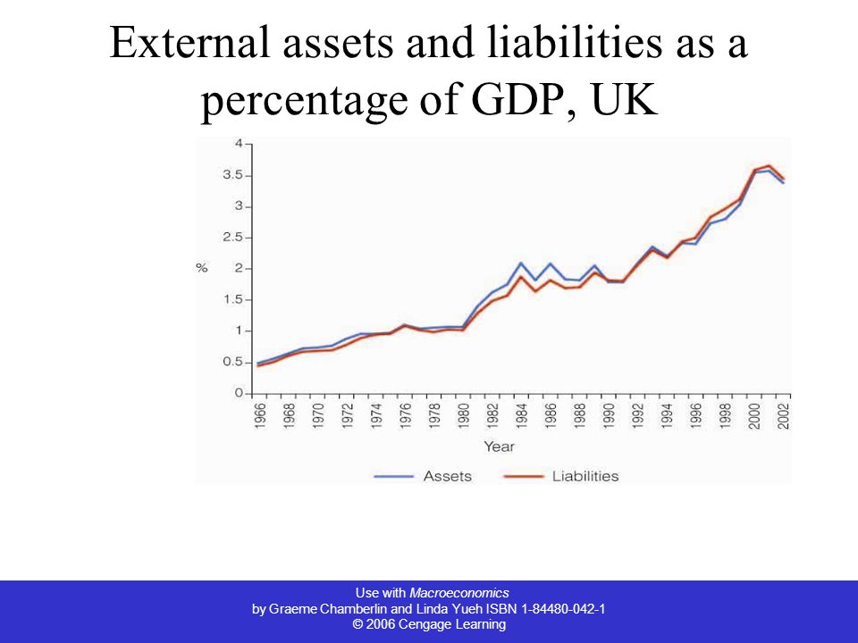 Use with Macroeconomics by Graeme Chamberlin and Linda Yueh ISBN © 2006 Cengage Learning External assets and liabilities as a percentage of GDP, UK