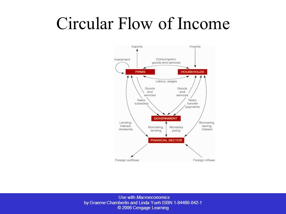 Use with Macroeconomics by Graeme Chamberlin and Linda Yueh ISBN © 2006 Cengage Learning Circular Flow of Income