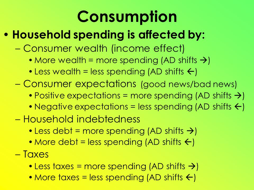 Consumption Household spending is affected by: –Consumer wealth (income effect) More wealth = more spending (AD shifts  ) Less wealth = less spending (AD shifts  ) –Consumer expectations (good news/bad news) Positive expectations = more spending (AD shifts  ) Negative expectations = less spending (AD shifts  ) –Household indebtedness Less debt = more spending (AD shifts  ) More debt = less spending (AD shifts  ) –Taxes Less taxes = more spending (AD shifts  ) More taxes = less spending (AD shifts  )