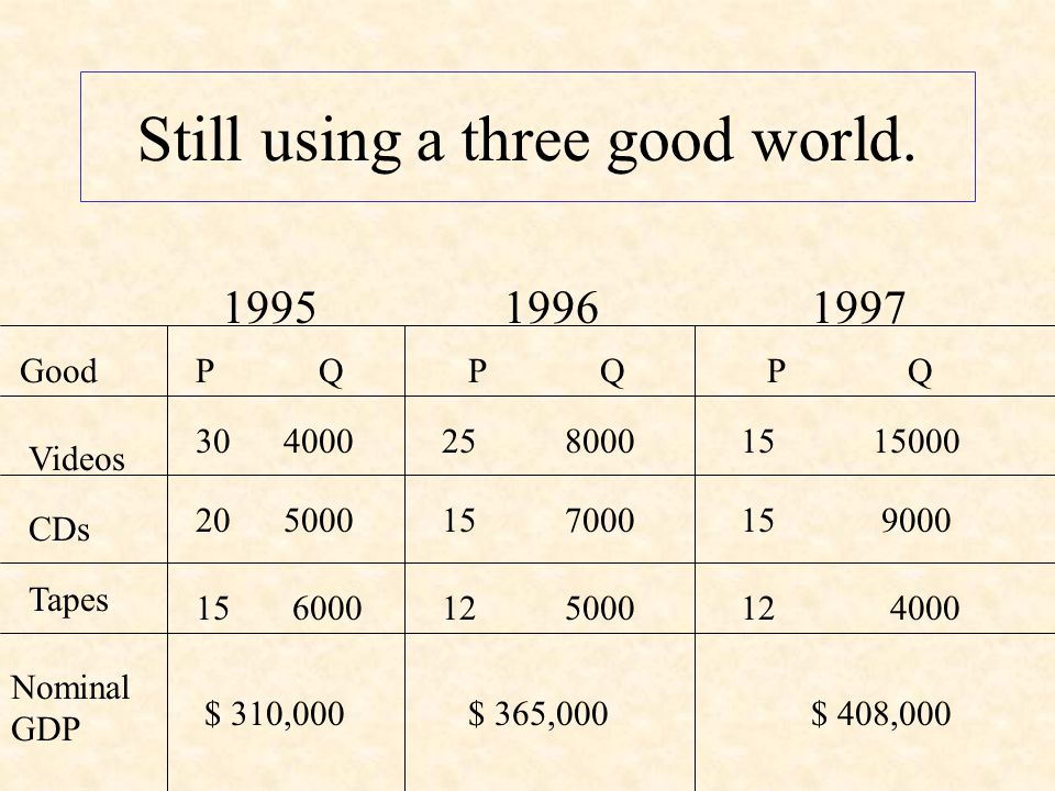 To calculate each year's nominal GDP, you must multiple each goods price times its respective quantity.