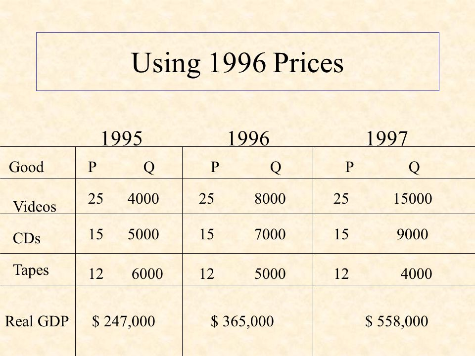 Now, use 1996 as the base year to make the adjustment for inflation.