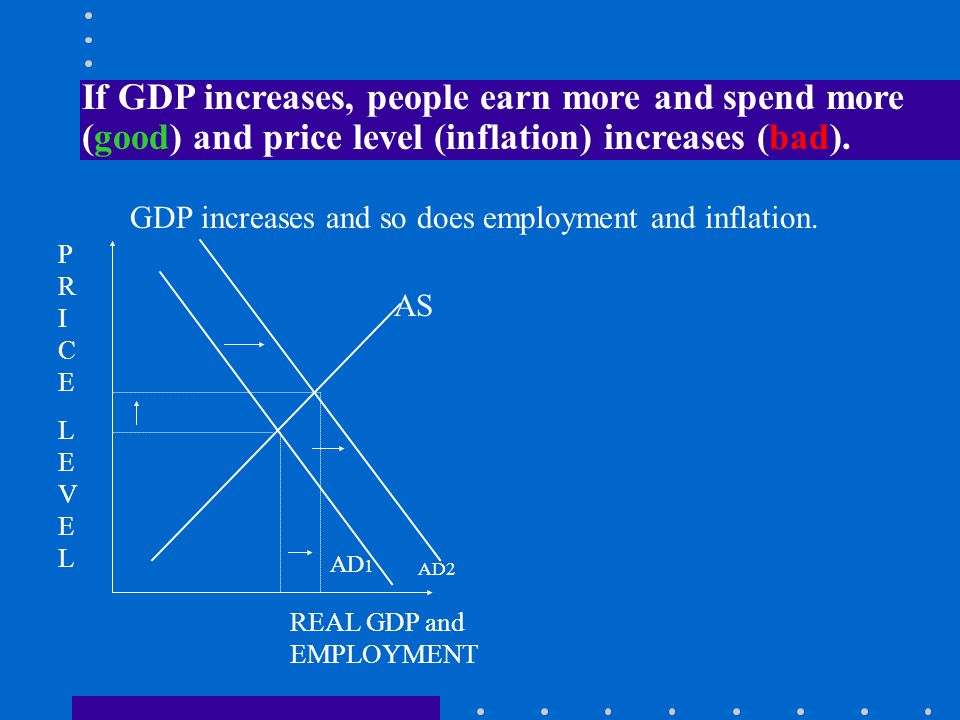 GDP, Unemployment & Inflation As GDP changes it also changes the level of employment and the prices we pay for goods and services.