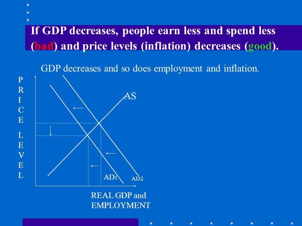 GDP increases and so does employment and inflation.