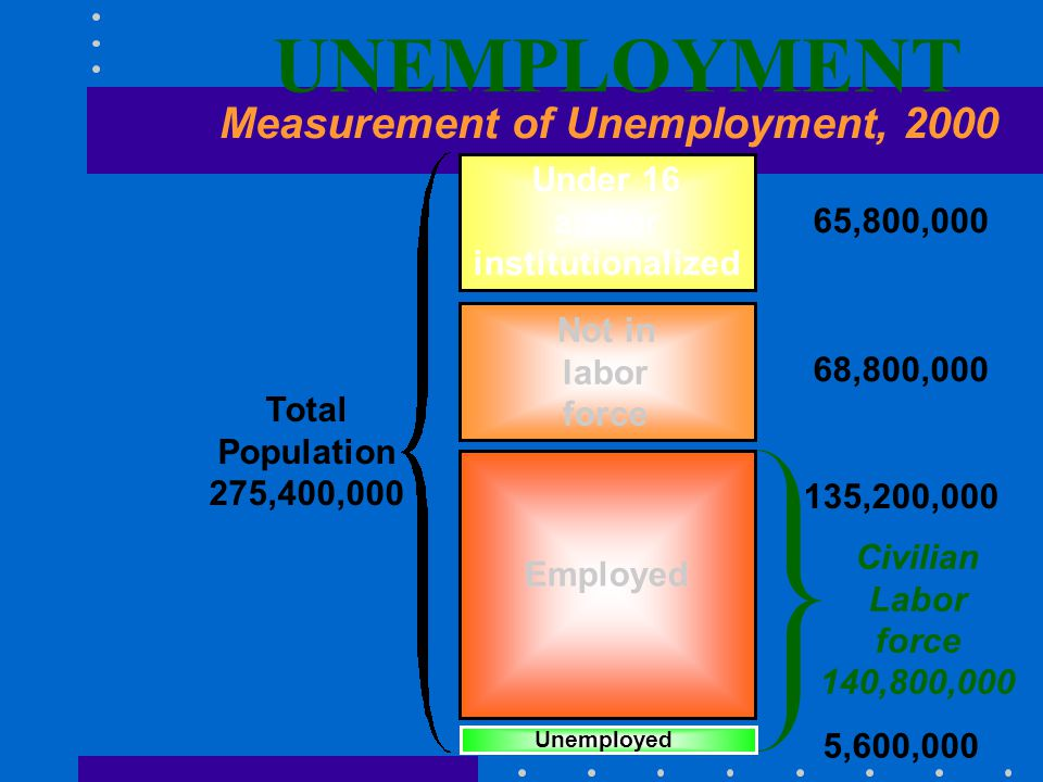 Unemployment Unemployed - to be without work and to be actively seeking employment Unemployment rate – number of unemployed divided by number in civilian labor force x 100 Unemployment rate is the measure of joblessness in the U.S.