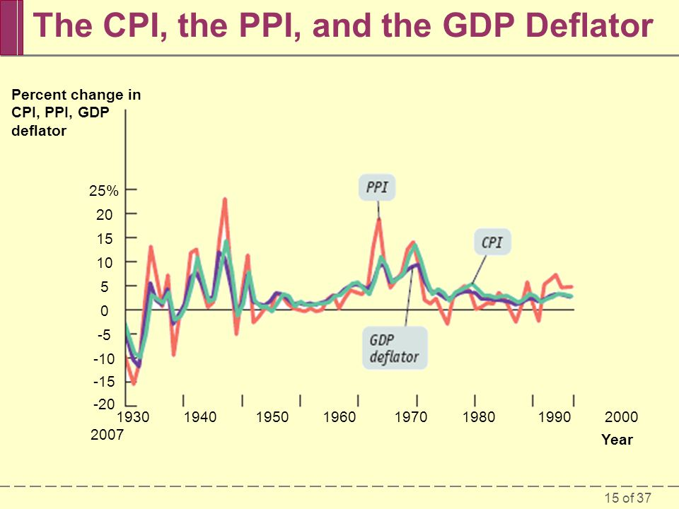 15 of 37 The CPI, the PPI, and the GDP Deflator Percent change in CPI, PPI, GDP deflator 25% Year
