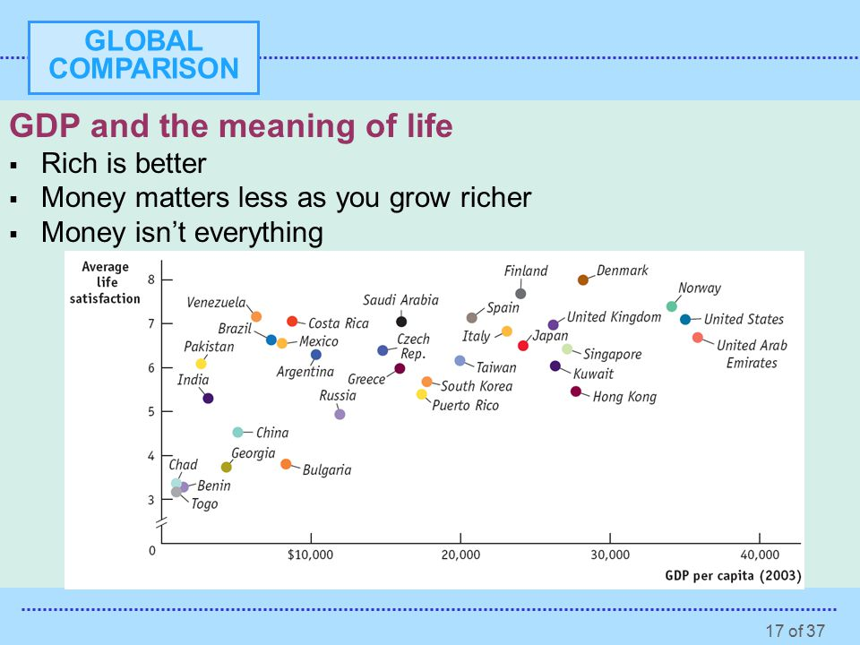 17 of 37 GLOBAL COMPARISON GDP and the meaning of life  Rich is better  Money matters less as you grow richer  Money isn't everything