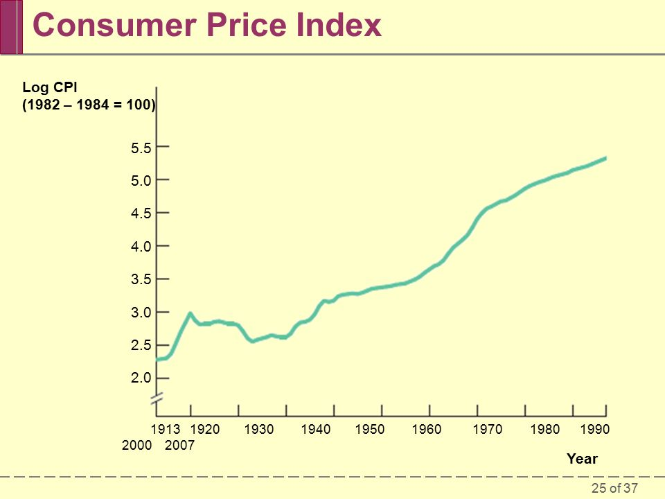 25 of 37 Consumer Price Index Log CPI (1982 – 1984 = 100) Year