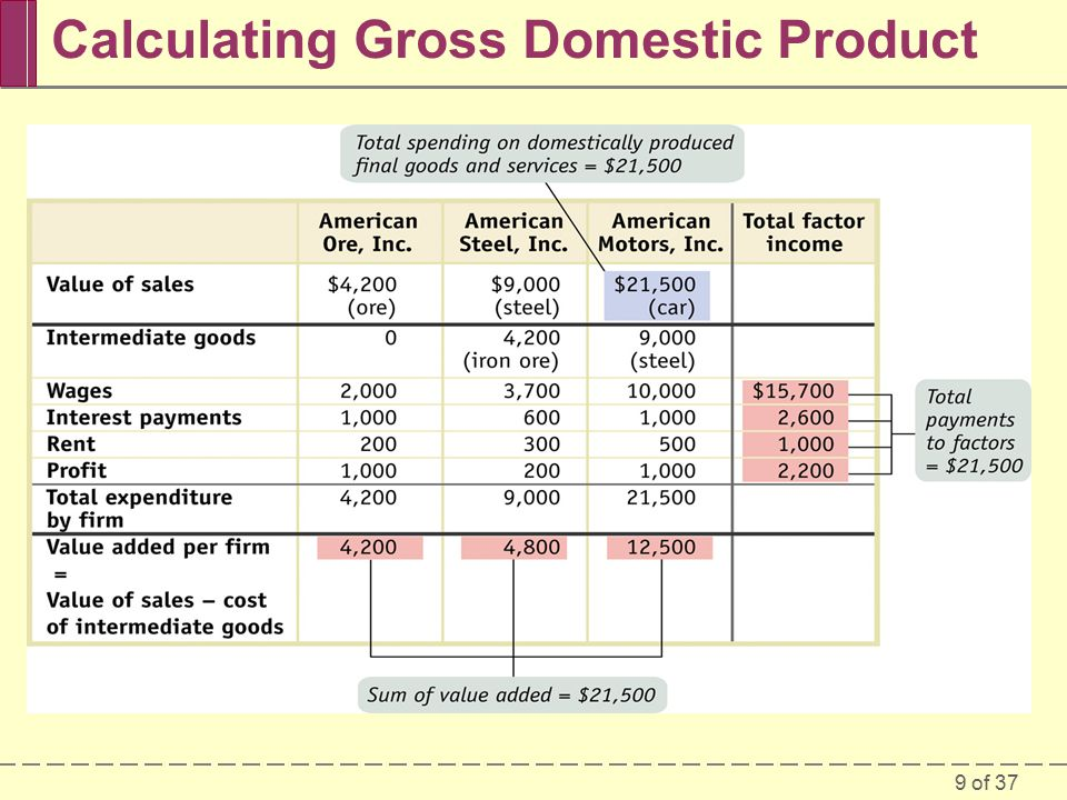 9 of 37 Calculating Gross Domestic Product
