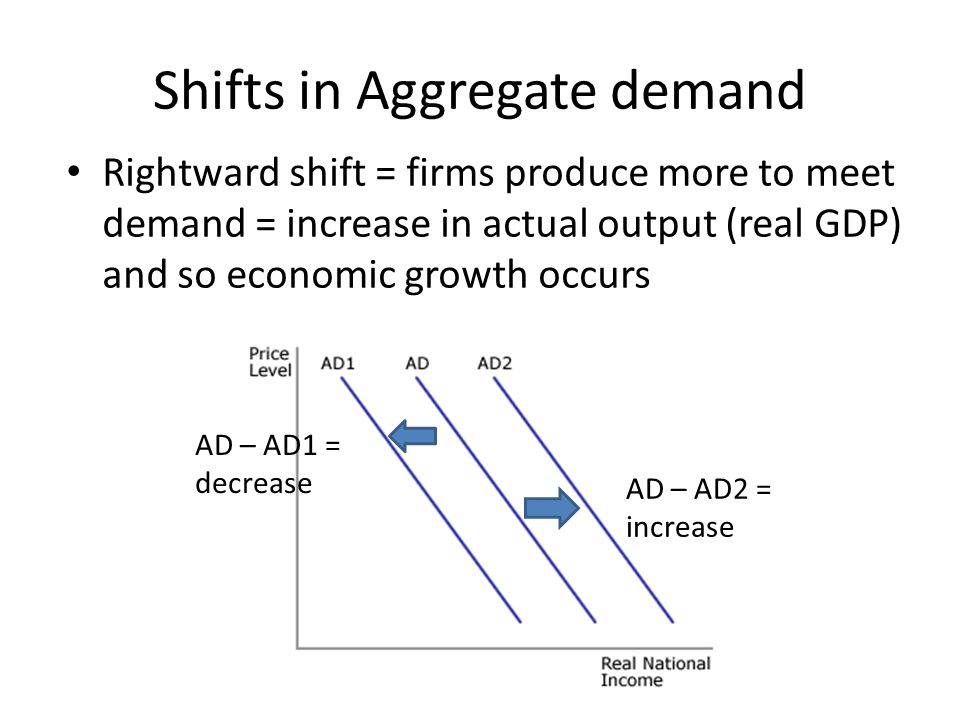 Shifts in Aggregate demand Rightward shift = firms produce more to meet demand = increase in actual output (real GDP) and so economic growth occurs AD – AD1 = decrease AD – AD2 = increase